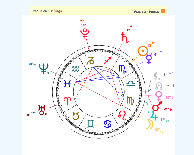 Richard Burdick's astrology chart